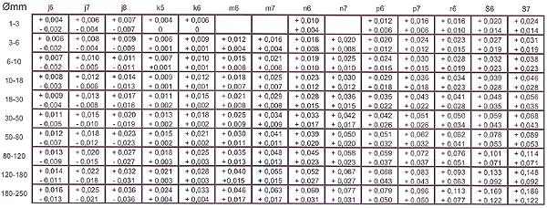 Tabela de Ajustes para Furos - Medidas Normais