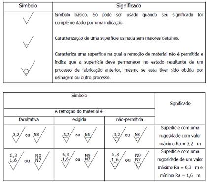 A Fig. 3 mostra mais detalhes sobre a simbologia a ser ...